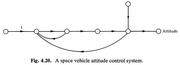 space vehicle attitude control system